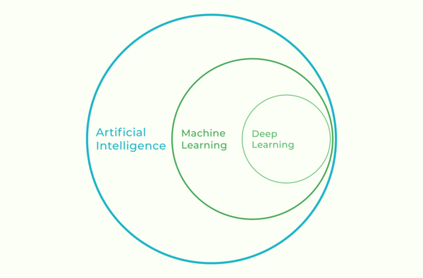 Set of circles detailing relationship of artificial intelligence, machine learning, and deep learning