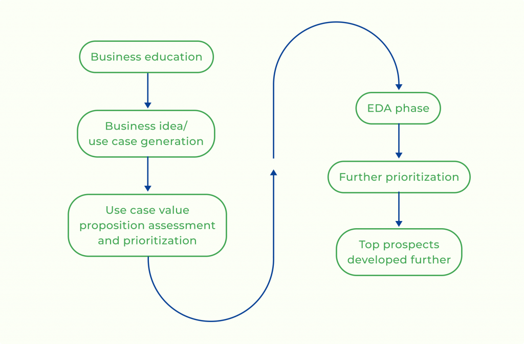 flowchart showing business education leading to prospects