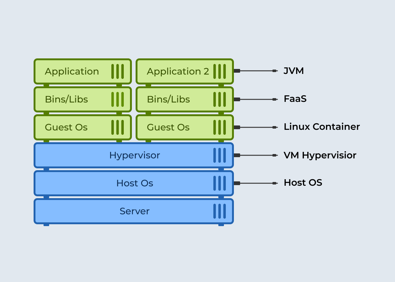Diagram of a server