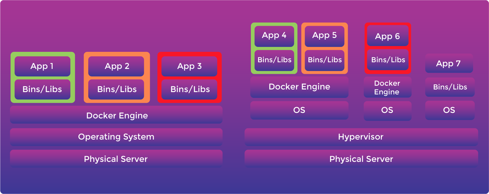 Diagram of both containers and virtual machines being used.