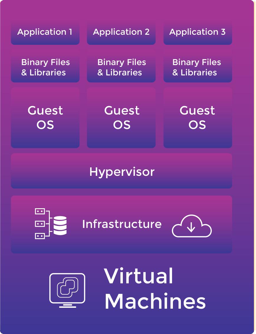 Diagram of Virtual Machines