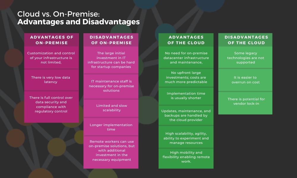 on-premise vs. cloud advantages and disadvantages