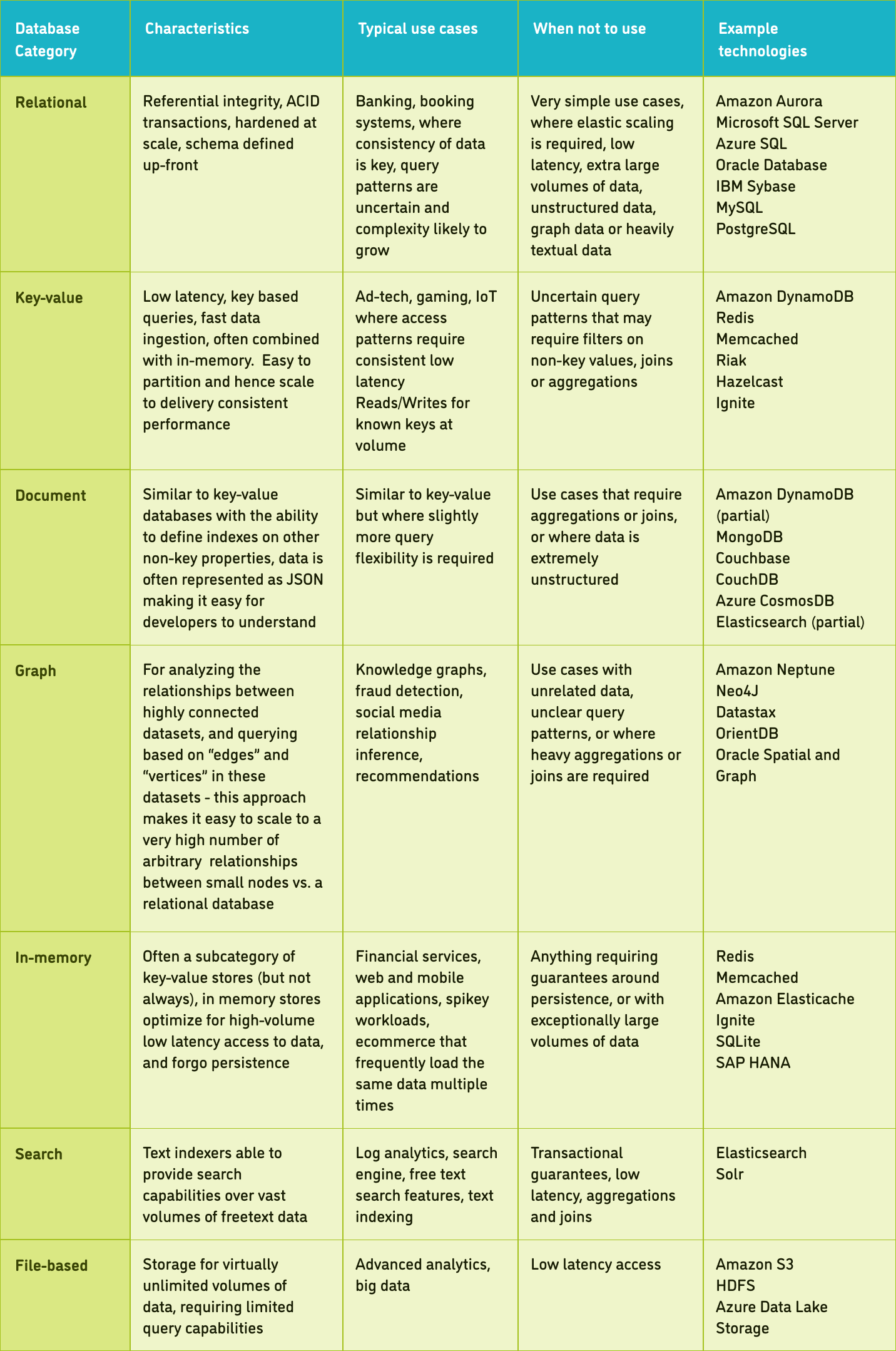 Database characteristics and uses.