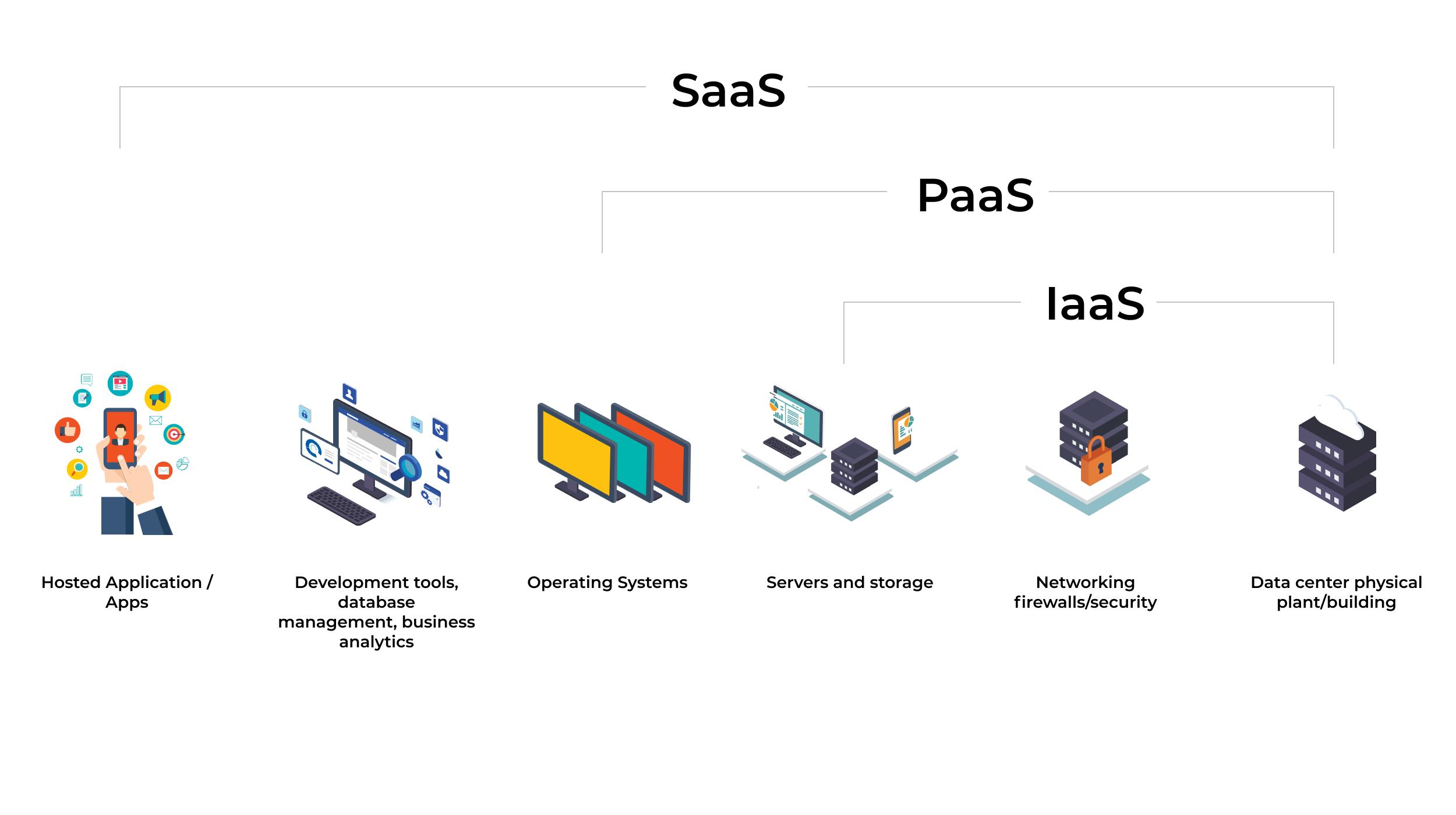 Iaas vs Paas vs Saas graph