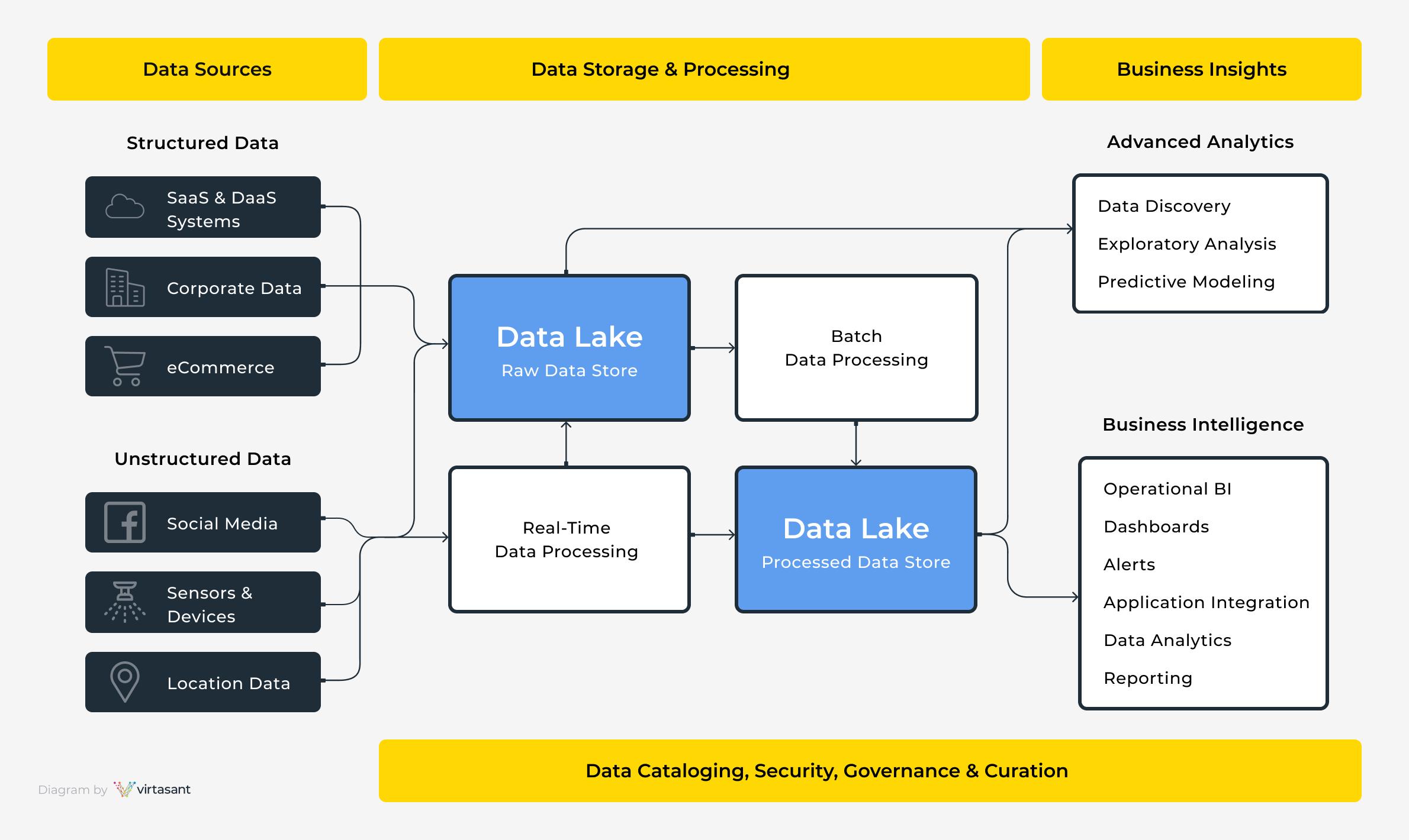 Data Lake Architecture Diagram