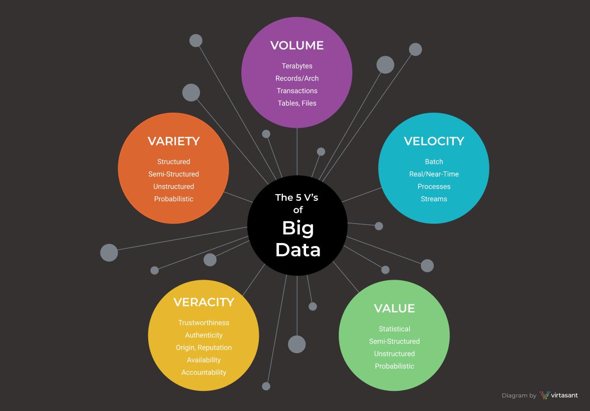 Diagram of 5 V's of Big Data