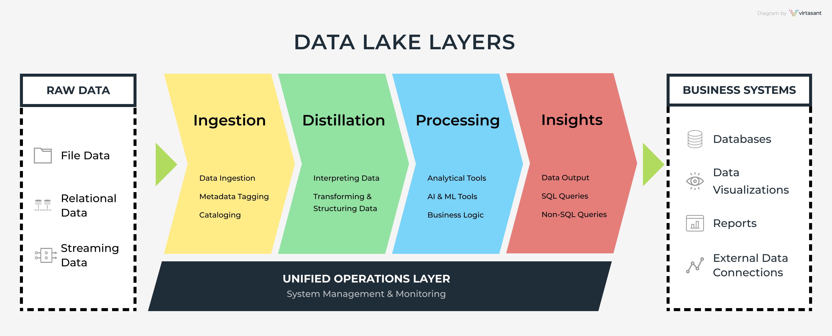 Diagram of how data lake layers work