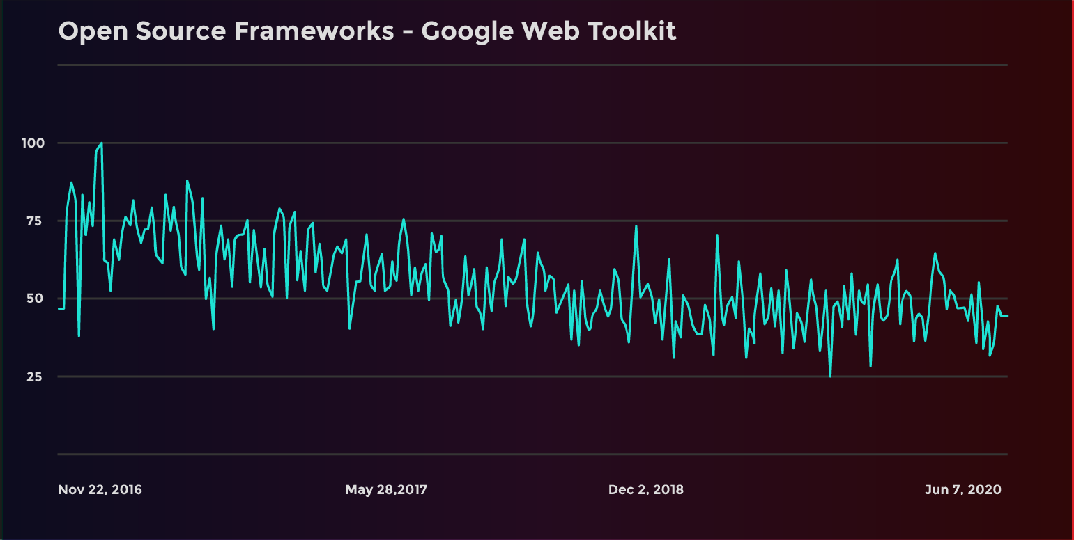 image of Google web toolkit trends