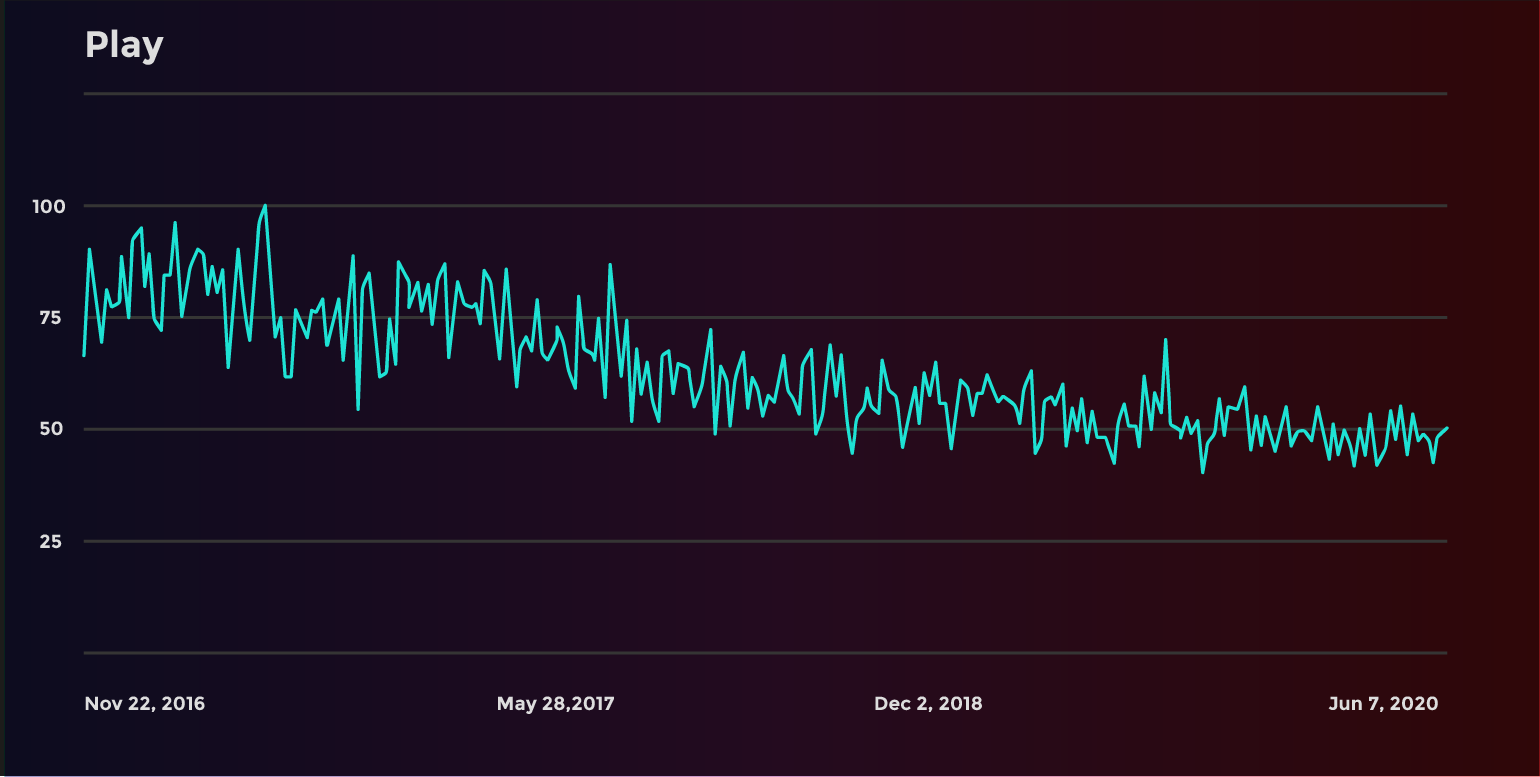 image of play trends