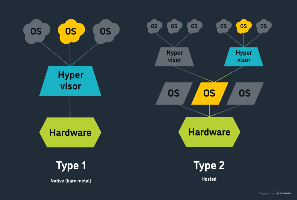 Diagram showing the two types of hypervisors
