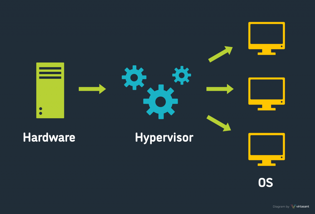 Diagram explaining what a hypervisor is