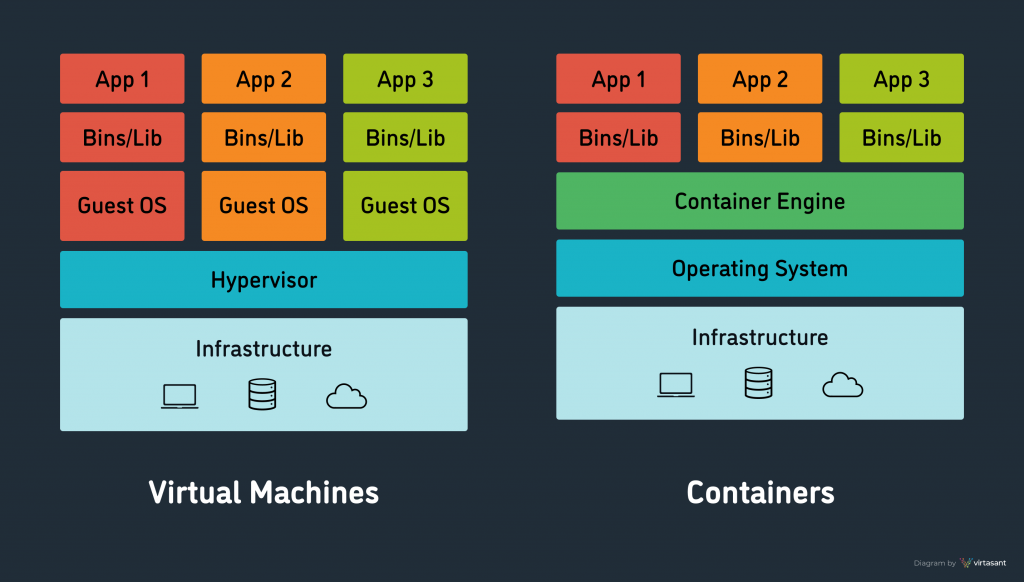 Diagram explaining the difference between a container and a virtual machine