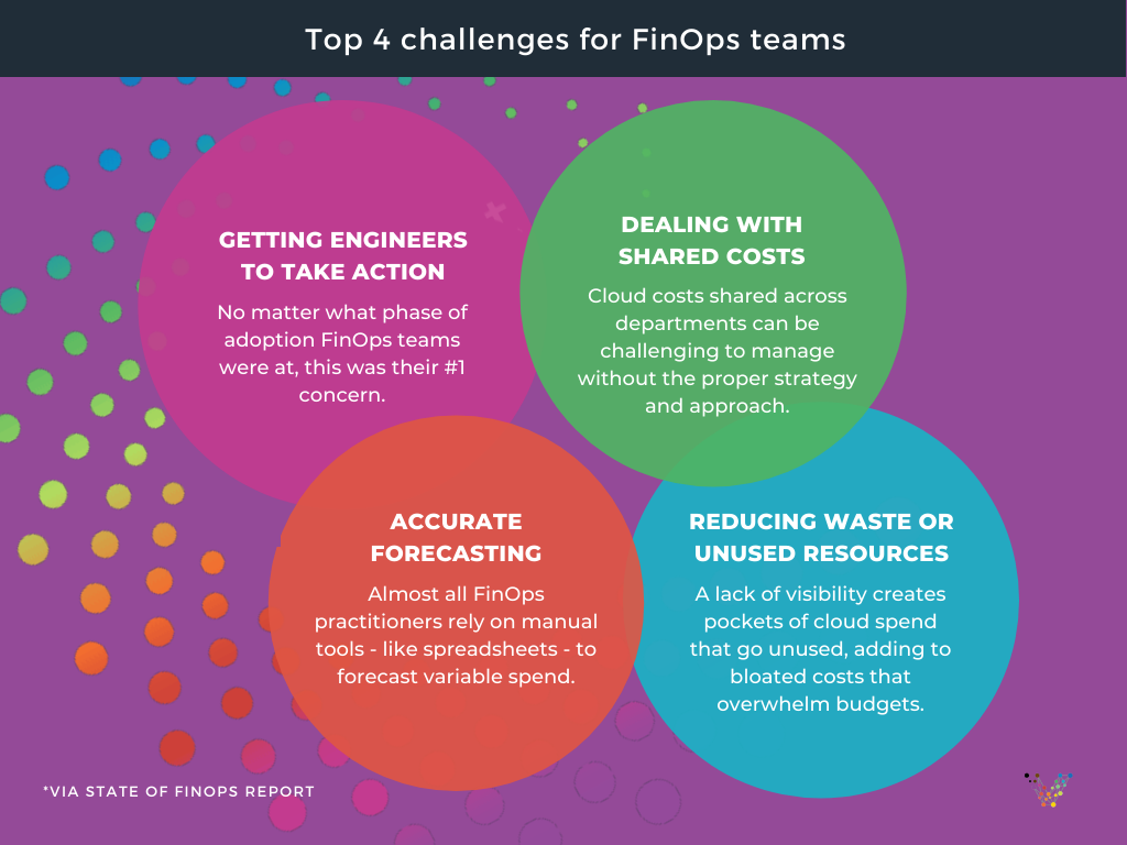 Top 4 challenges for FinOps Teams