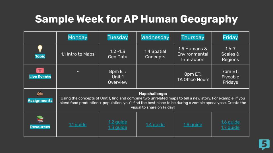 sample week for ap hug