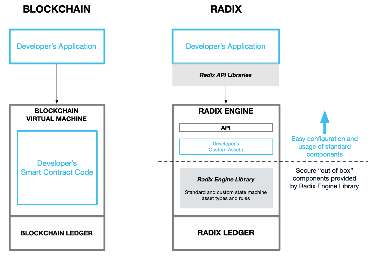 Comparative diagram of blockchain vs Radix engine