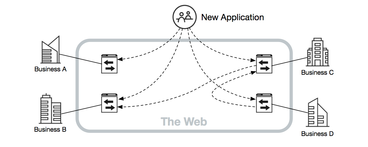 Composable development of message-oriented functionality using RESTful API endpoints