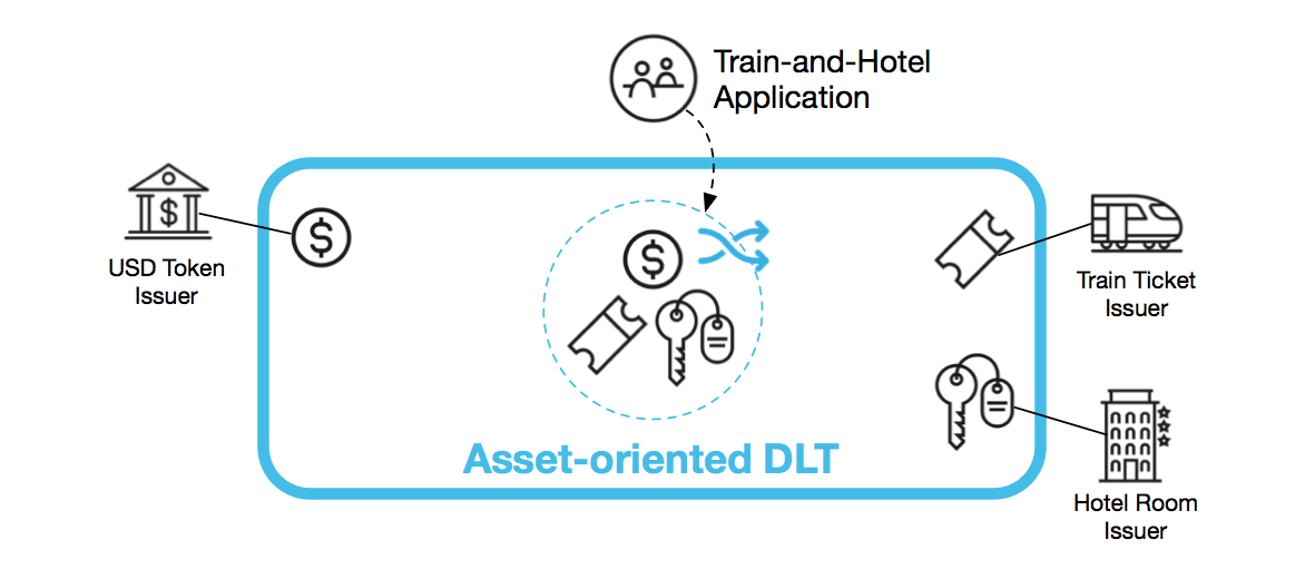 """Performing the """"train-and-hotel"""" transaction across businesses in a single, intuitive step"""