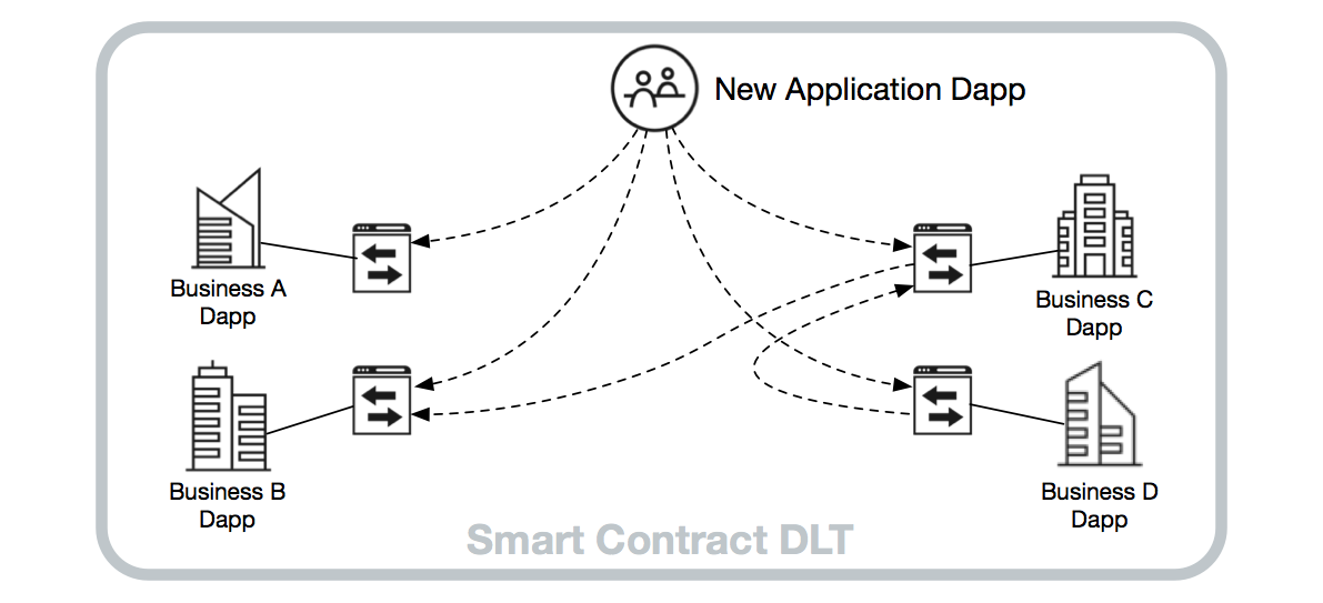 Typical DLT smart contracts encourage a message-oriented pattern of interoperability similar to the Web