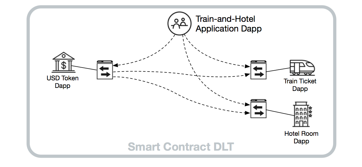 """The messaging connections a developer must manage to perform a single """"train-and-hotel"""" transaction"""