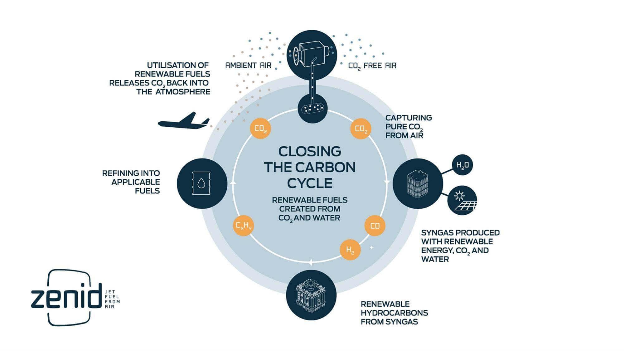 Zenid utilise le principe de l'économie circulaire, dans lequel les déchets servent de matière première pour de nouveaux produits. Climeworks