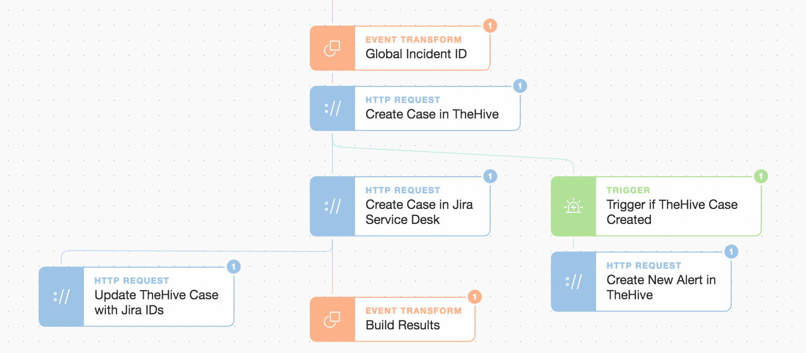 (Spotlight on case creation with TheHive and Jira Service Desk )