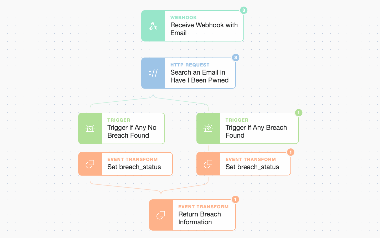 """(Inside the """"Check With HIBP API"""" simple but extensible flow)"""