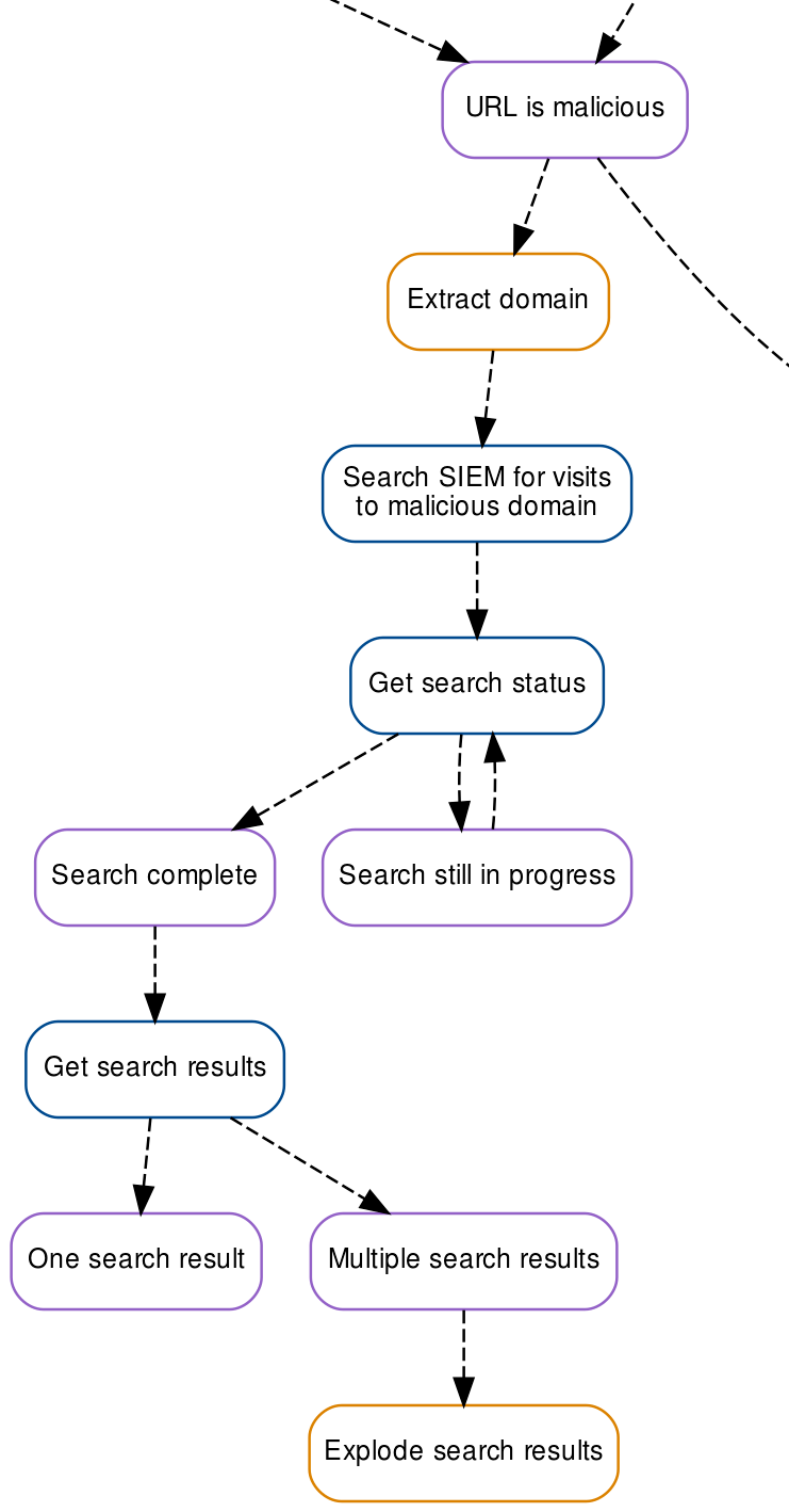 Automated SIEM searches diagram