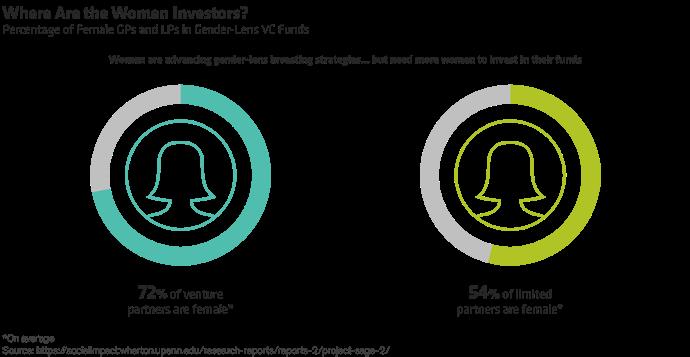 Where Are the Women Investors Graphic