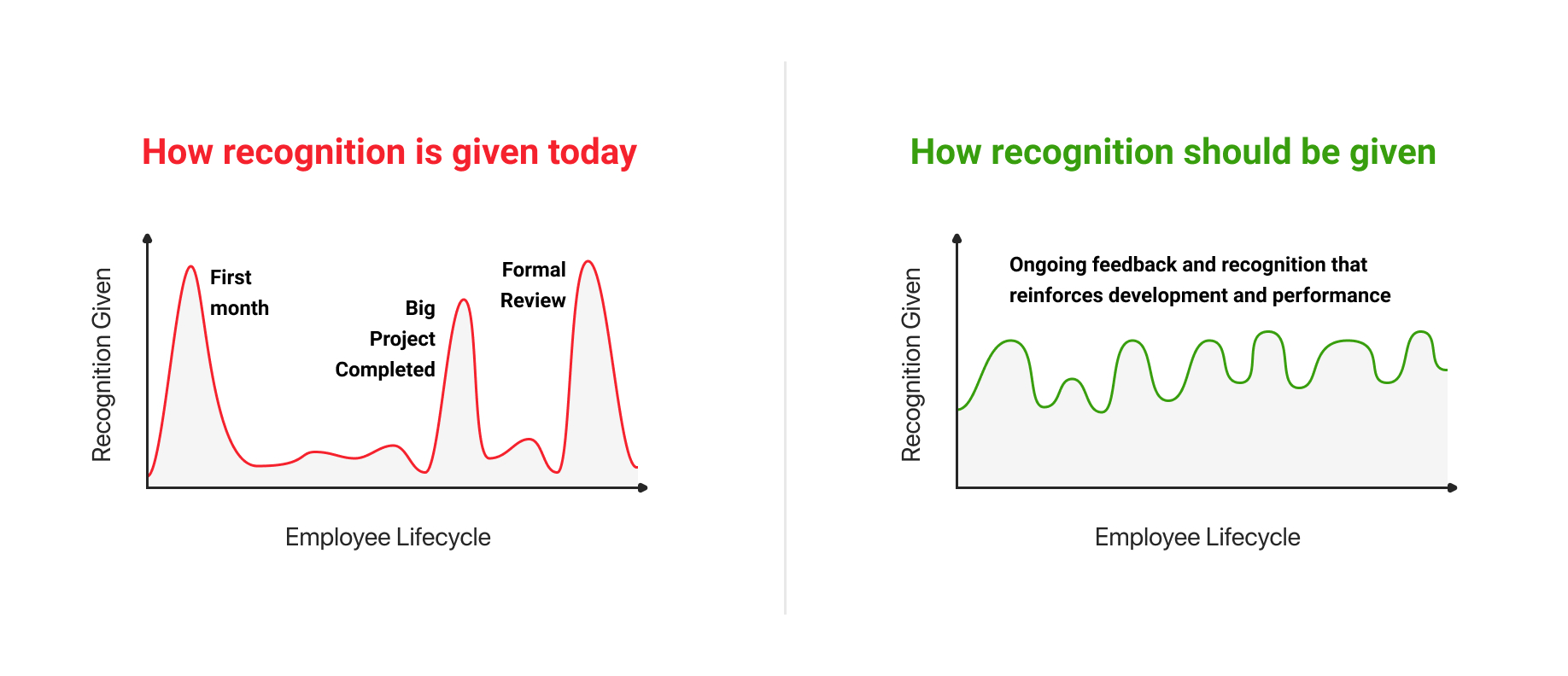 Chart that shows how recognition should be given vs how it is given