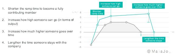 cost-of-employee-turnover-maia-josebachvili-maximizing-eltv-graph.png