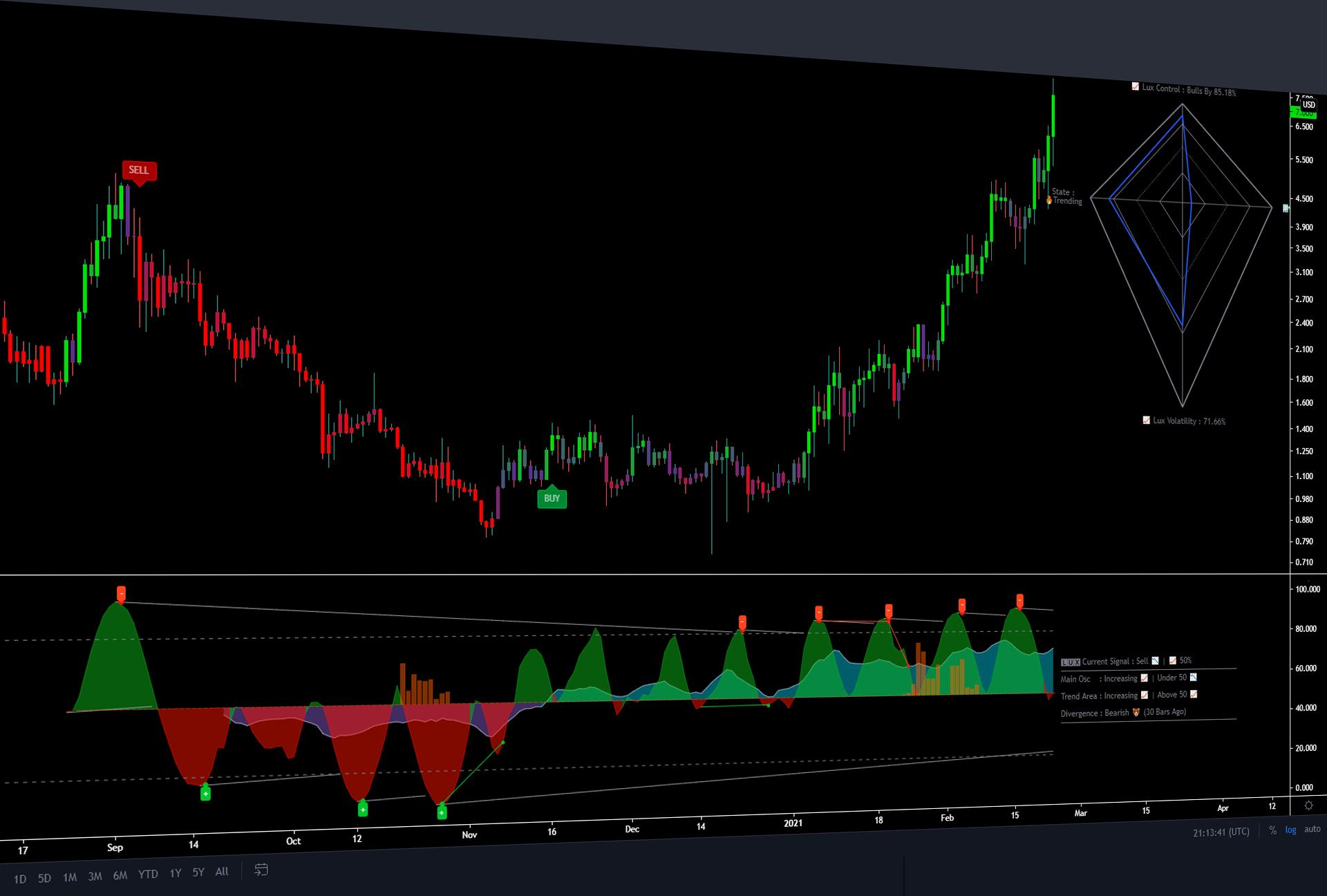 Lux Algo Premium suite example, buy and sell signals, trading algorithm, best TradingView indicators.