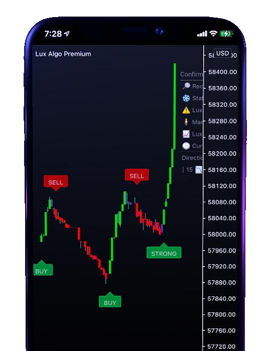 Lux Algo Trading Tool