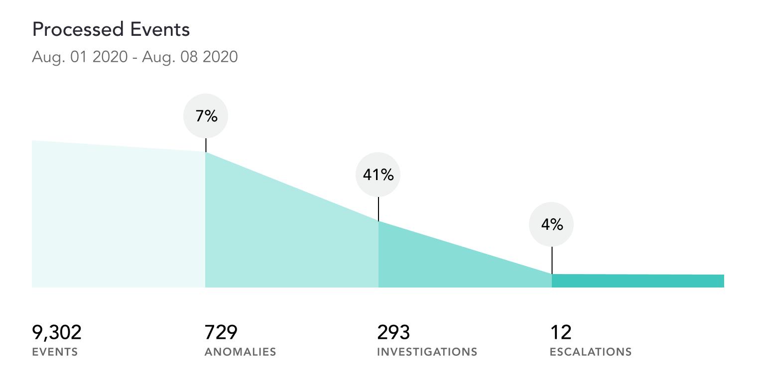 cybersecurity visualization