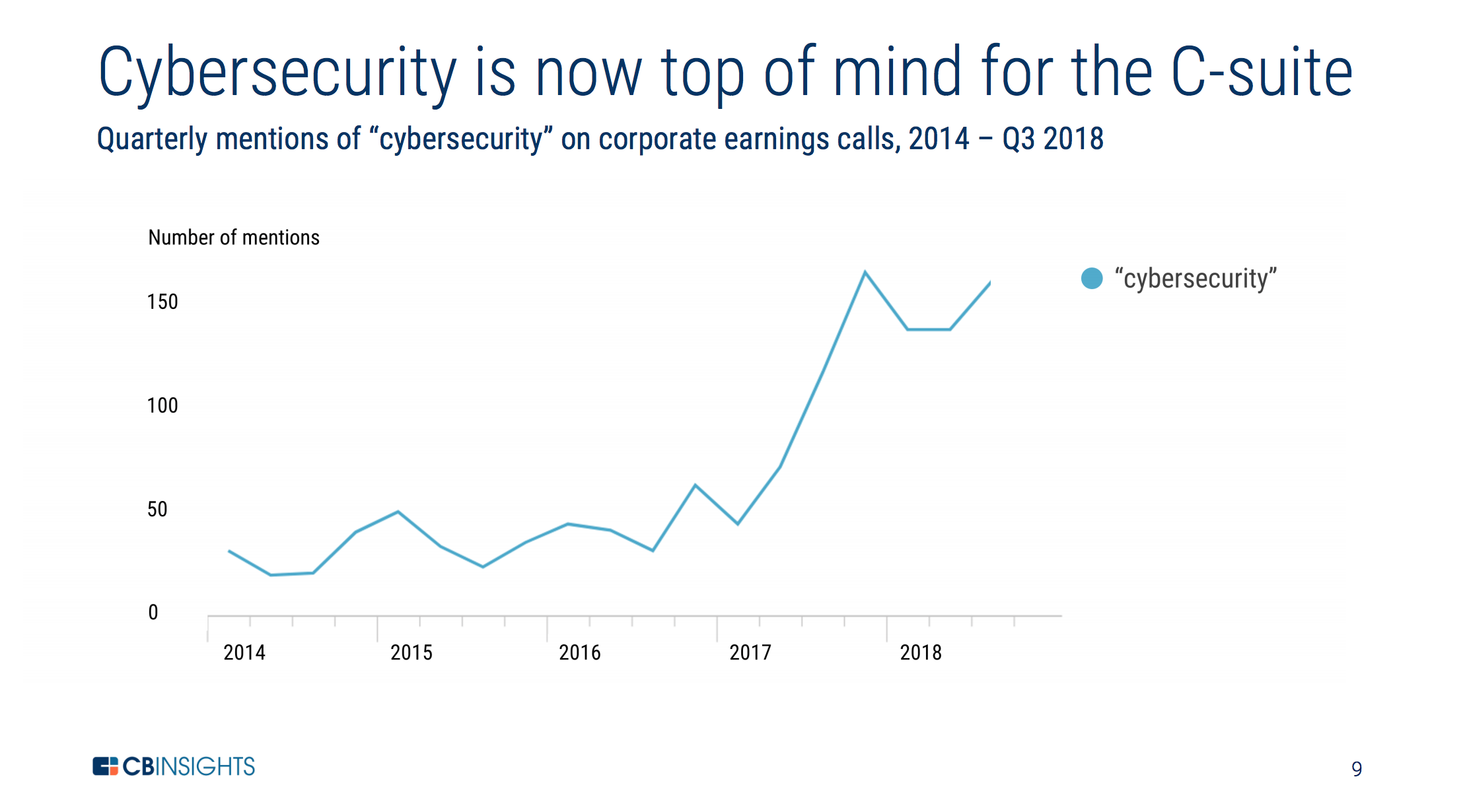 cybersecurity is trending up in quarterly c-suite calls