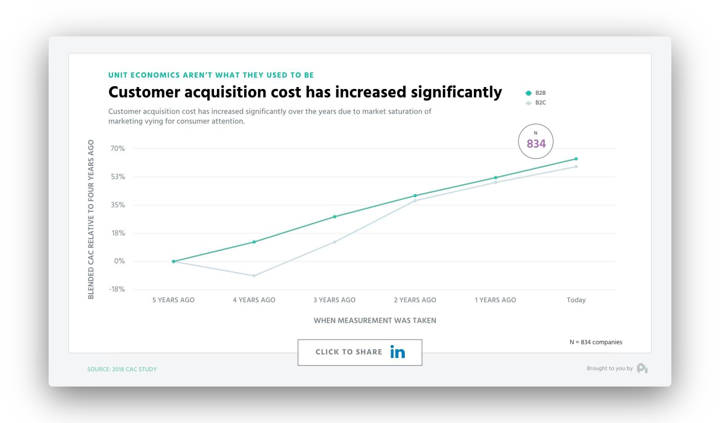 Graph depicting ProfitWell's research on rising customer acquisition costs