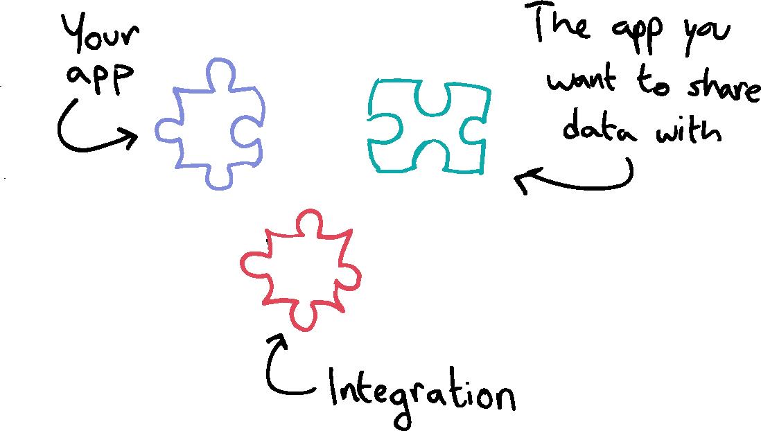 Visual illustration of an integration