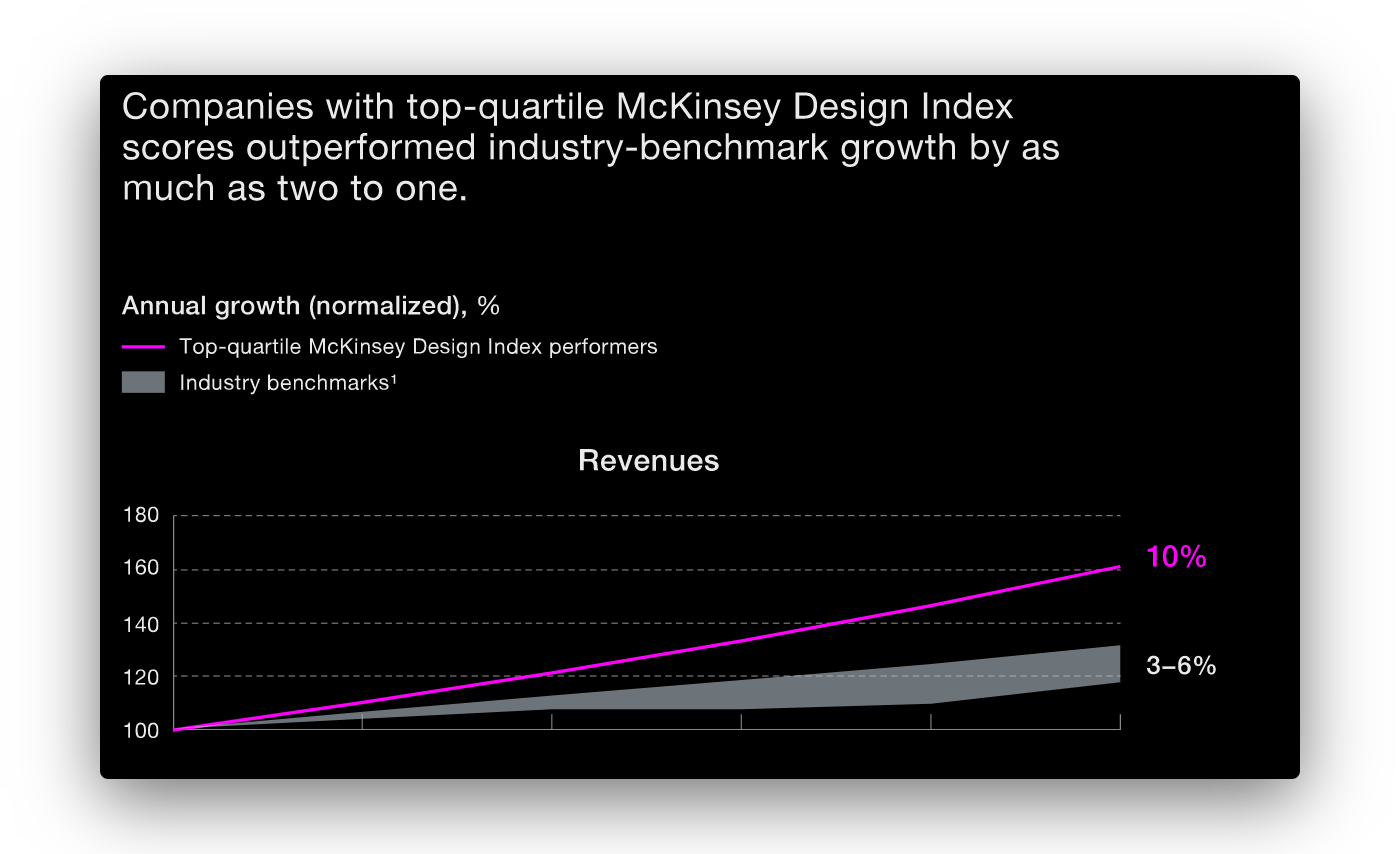 graph from mckinsey research depicting higher revenue growth for design-focused companies