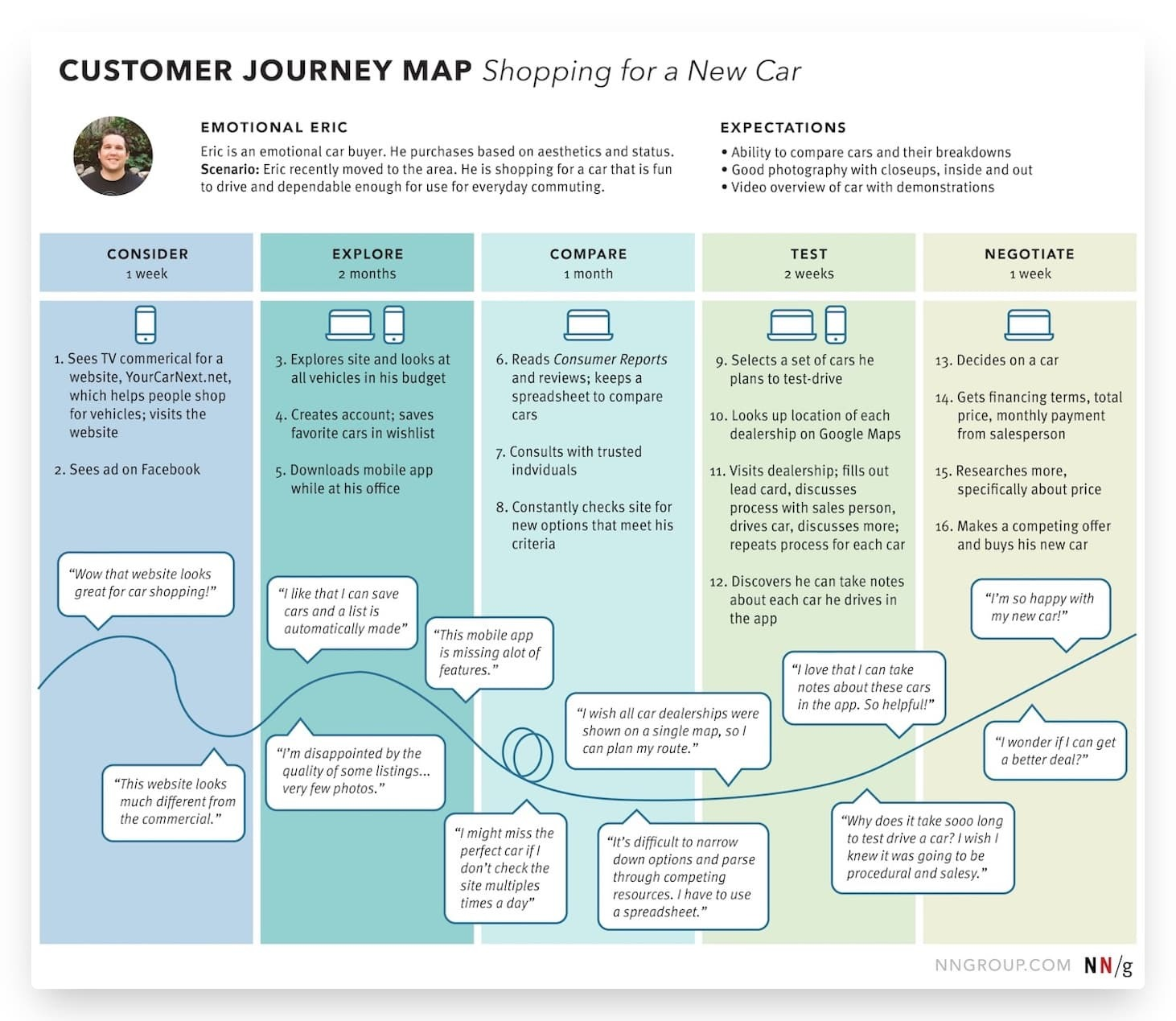 customer journey map example from nngroup