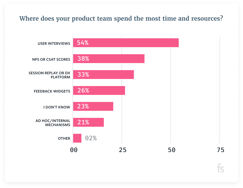product led growth teams value research