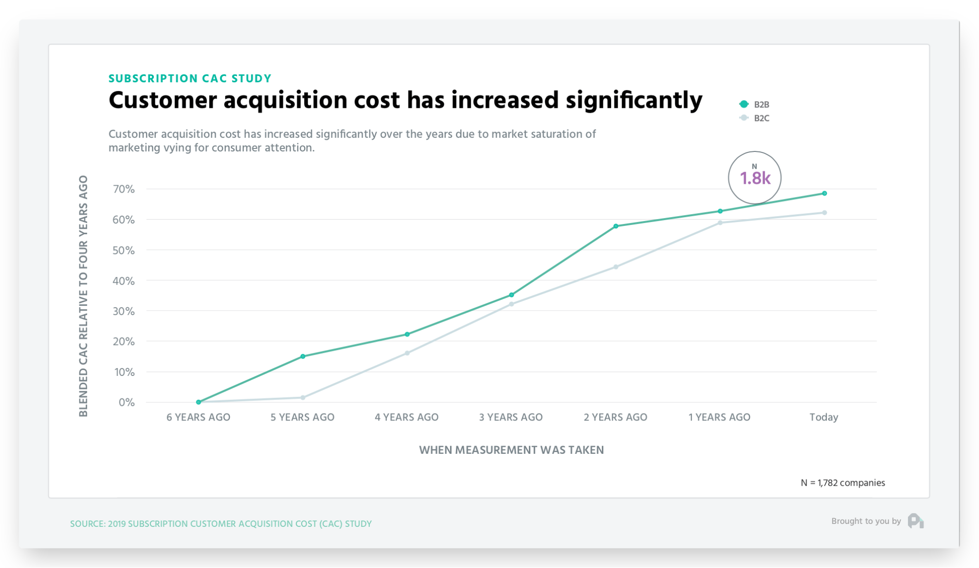 rising customer acquisition costs