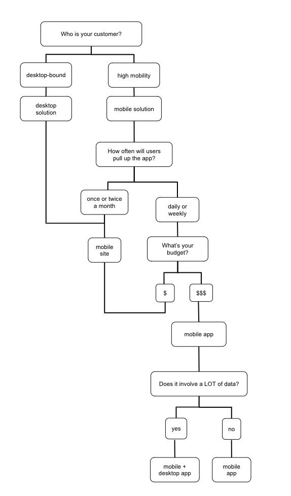 choosing an app flowchart