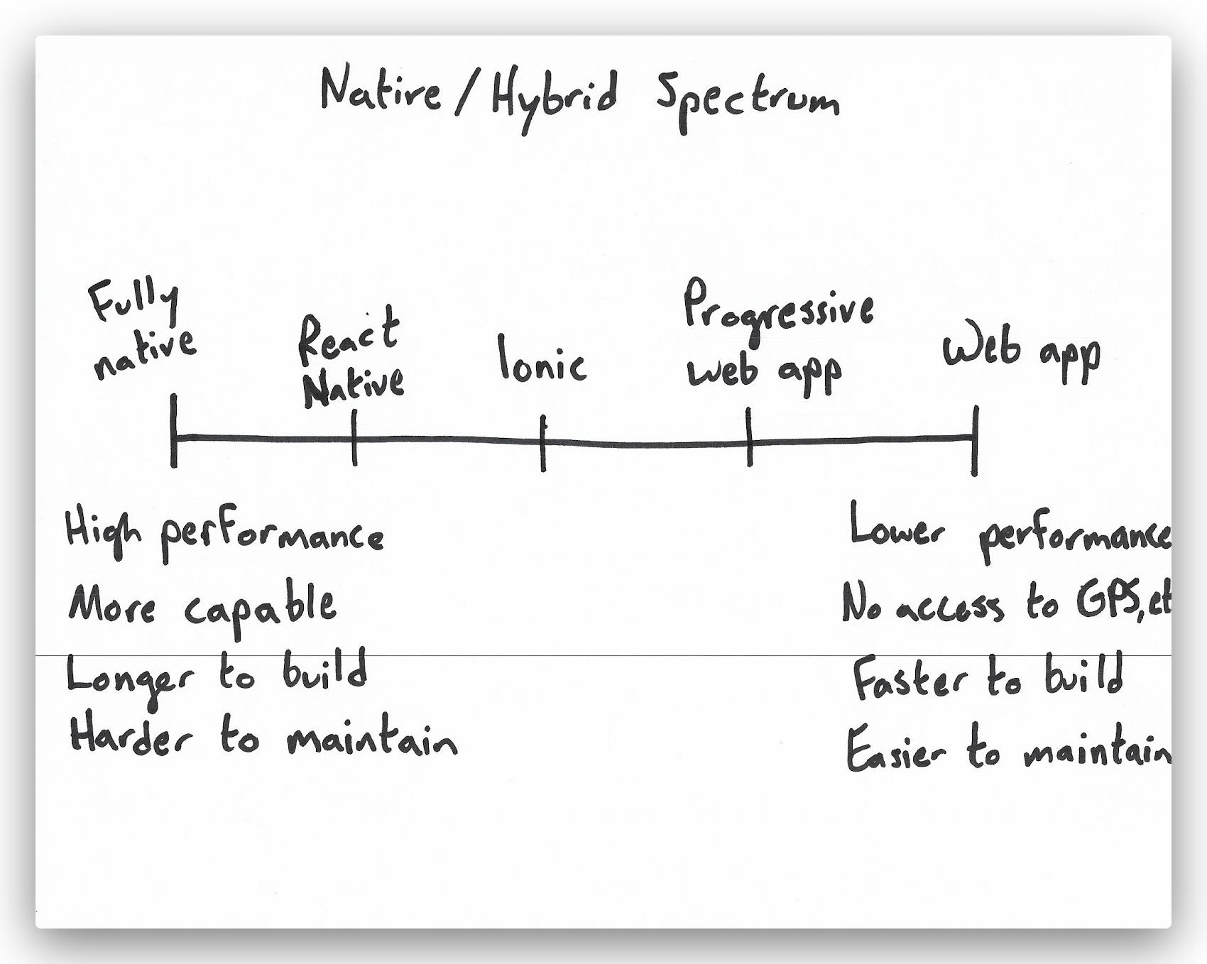 native to hybrid app spectrum
