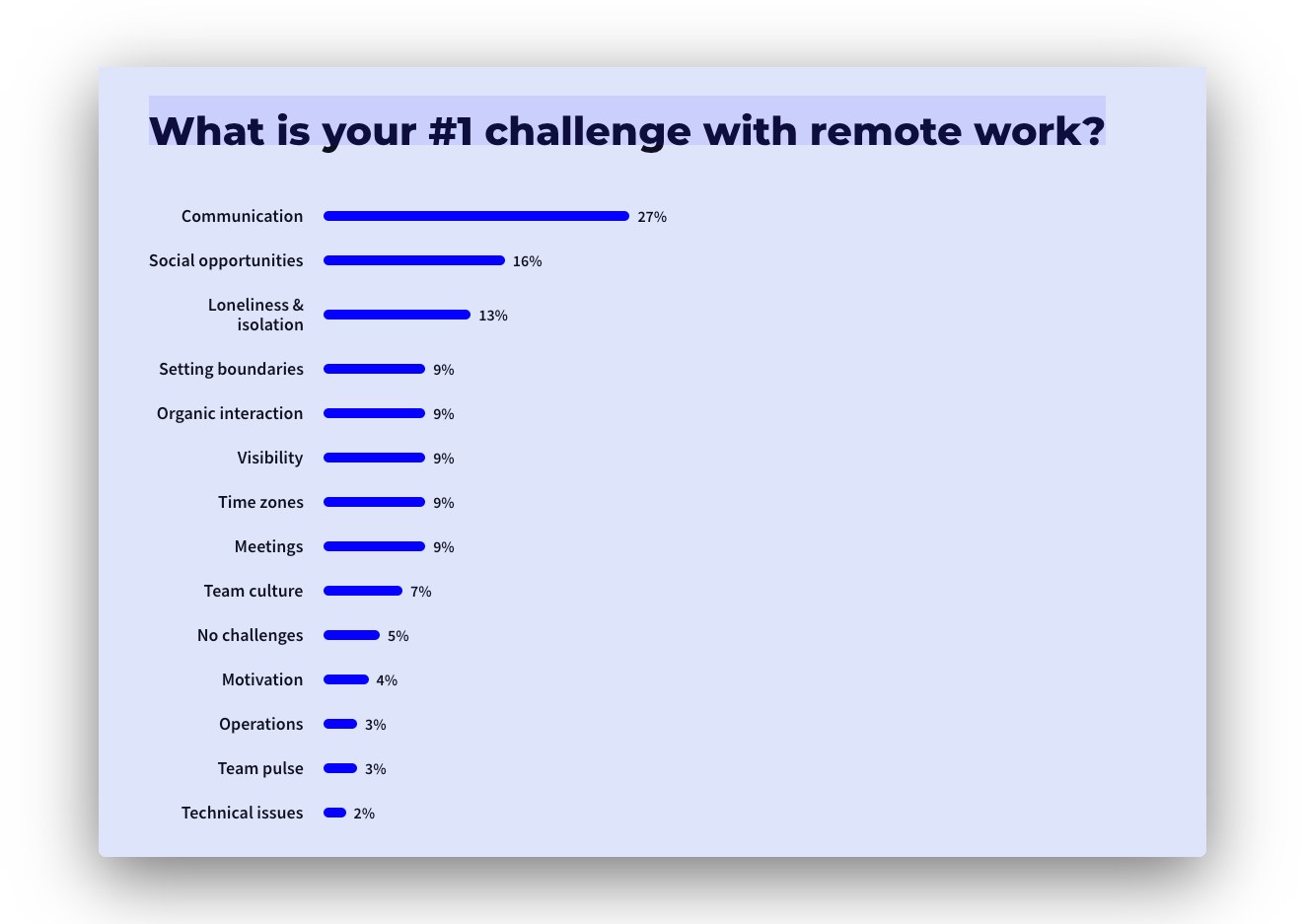data showing communication is the #1 remote challenge