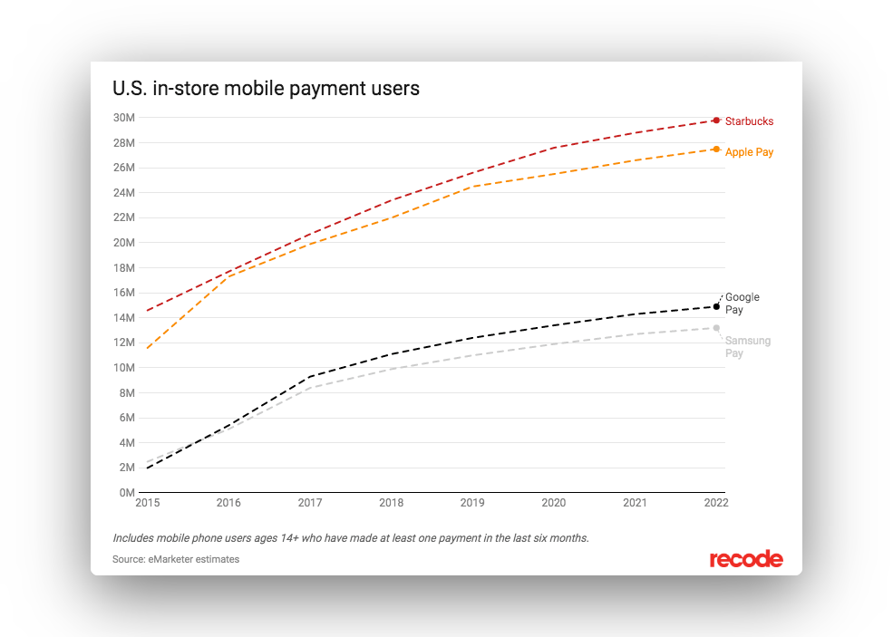 Starbucks app mobile payments exceed apple, google, and samsung payments