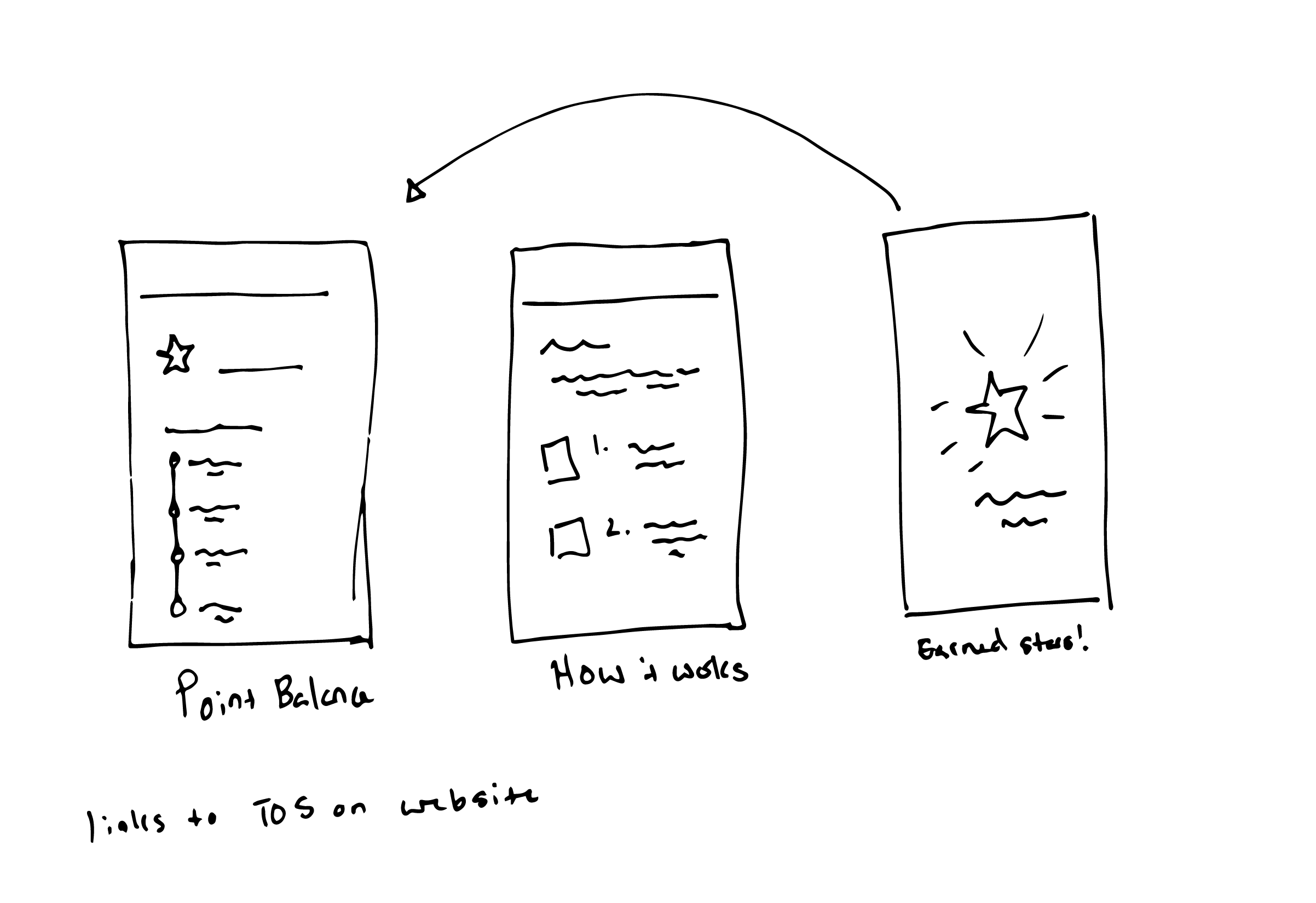 Sketch of the points system in the Starbucks app