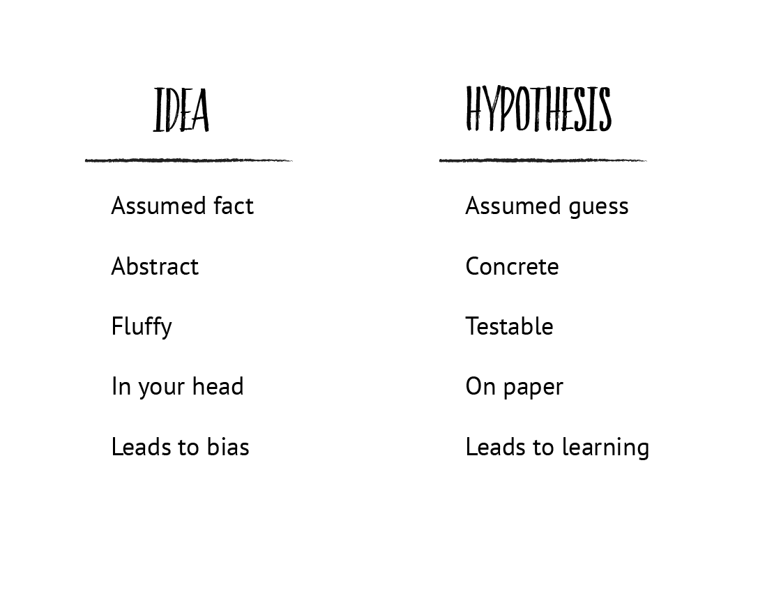 The difference between app ideas and app hypotheses