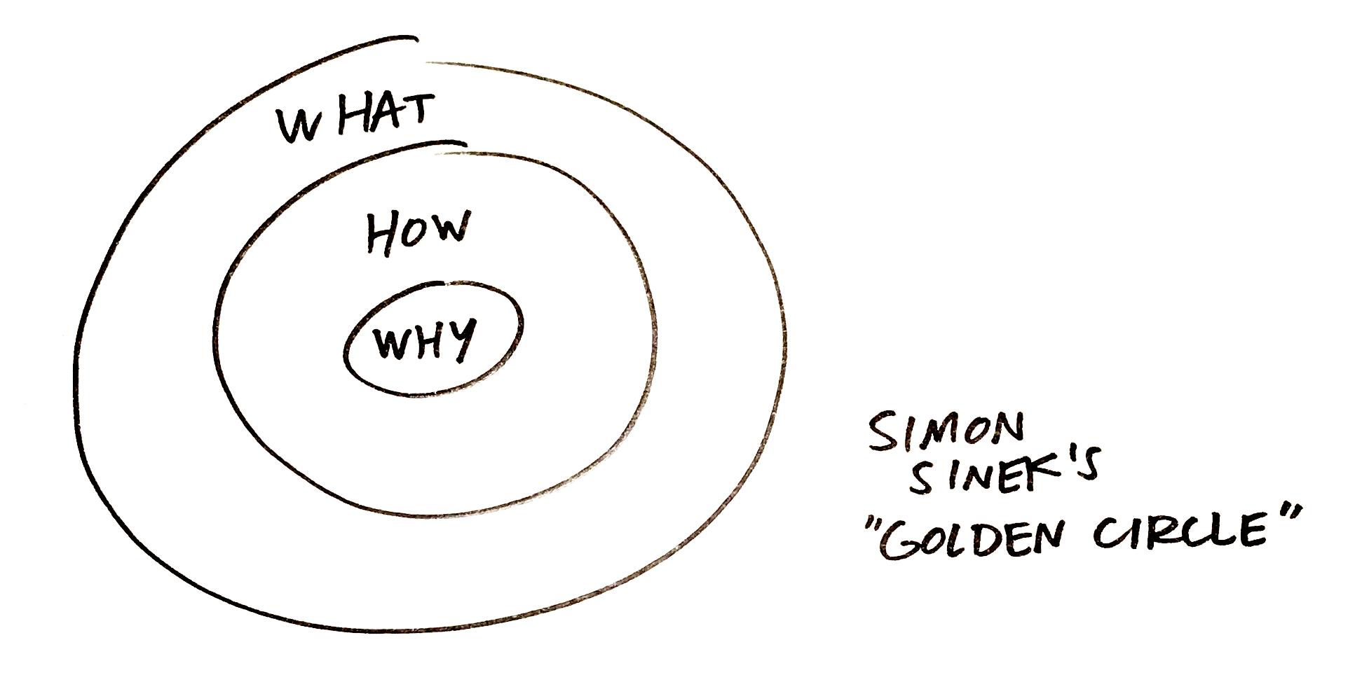 Brand circles