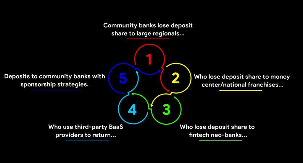 Community banks five-stage cyclical graphic