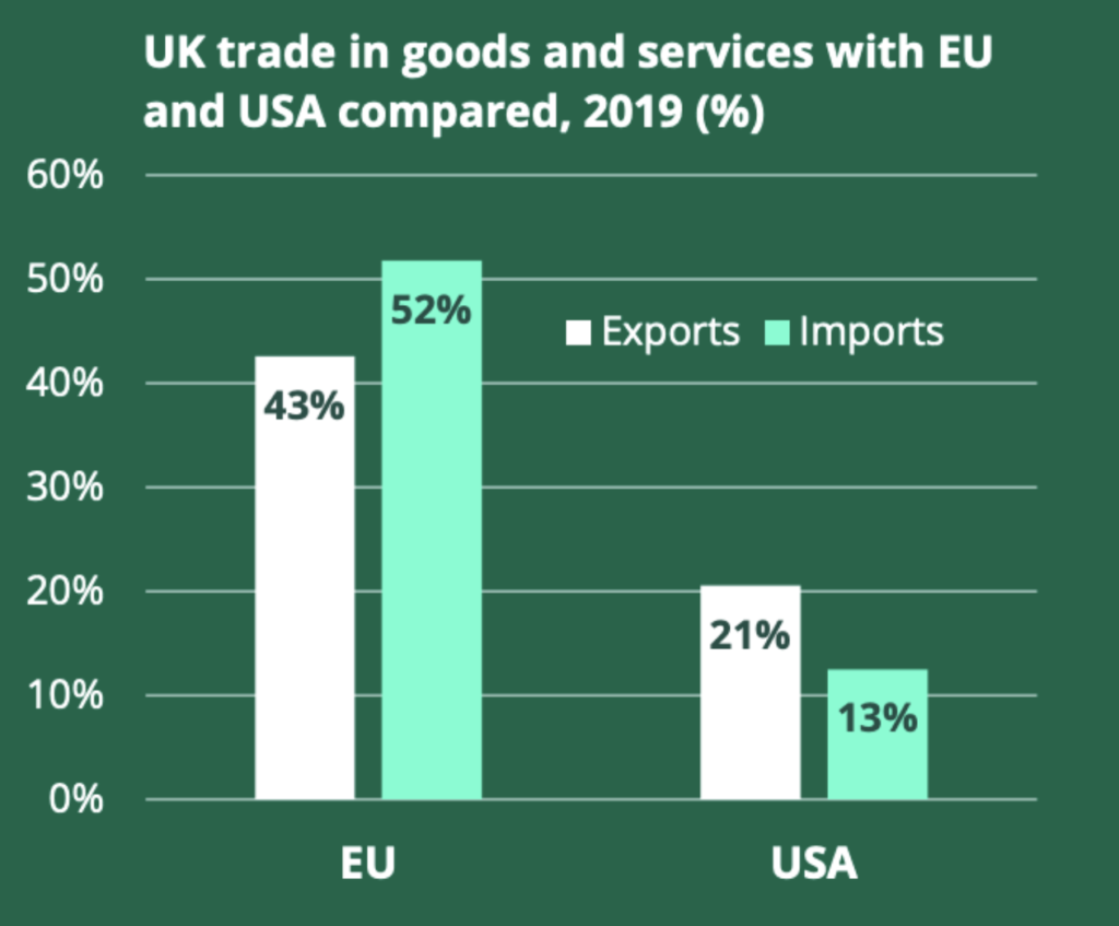Europe and UK trading partners