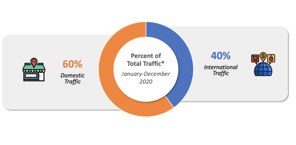 domestic and international traffic